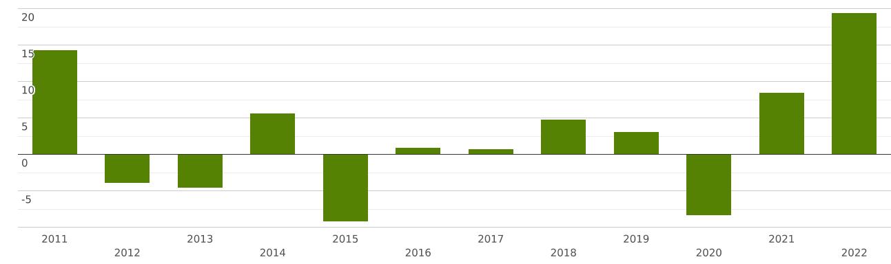 Экспорт и импорт великобритании кратко