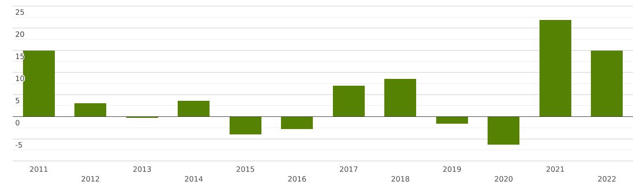 США   Импорт и Экспорт   Весь мир   Все товары   Вес нетто (кг); Количество и Стоимость (долл. США)   2008 - 2019